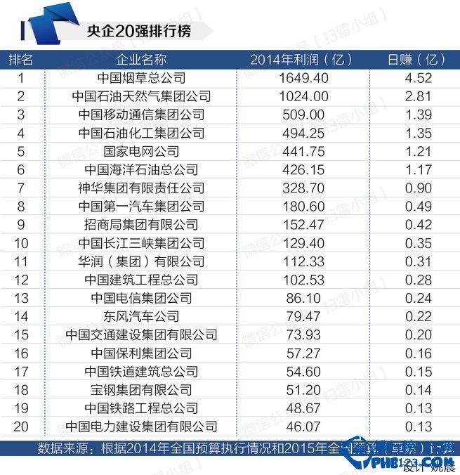 2014中国央企盈利排行榜 香烟公司日赚4.52亿