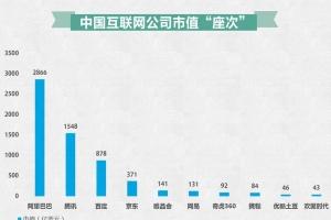 2014世界互联网公司市值排名