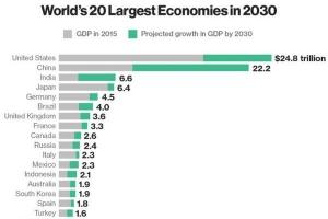 外媒:十五年后世界经济体排名