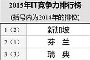 世界IT领域竞争力排行2015
