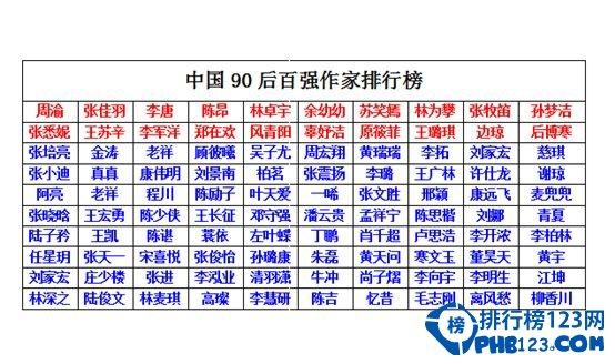 2015年中国90后作家排行榜