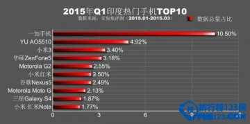 2015年Q1全球各地最热门手机排名top10