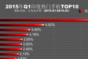 2015年Q1全球各地最熱門手機排名top10