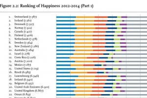 世界上最快乐的国家排名
