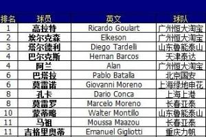 中超联赛球员身价排行榜2015