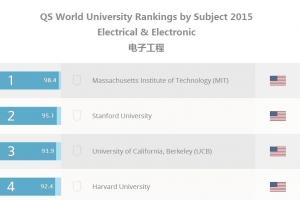 2015QS世界大学学科排名