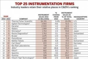 2014全球仪器公司排名