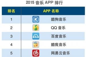 2015Q1手机app排行榜