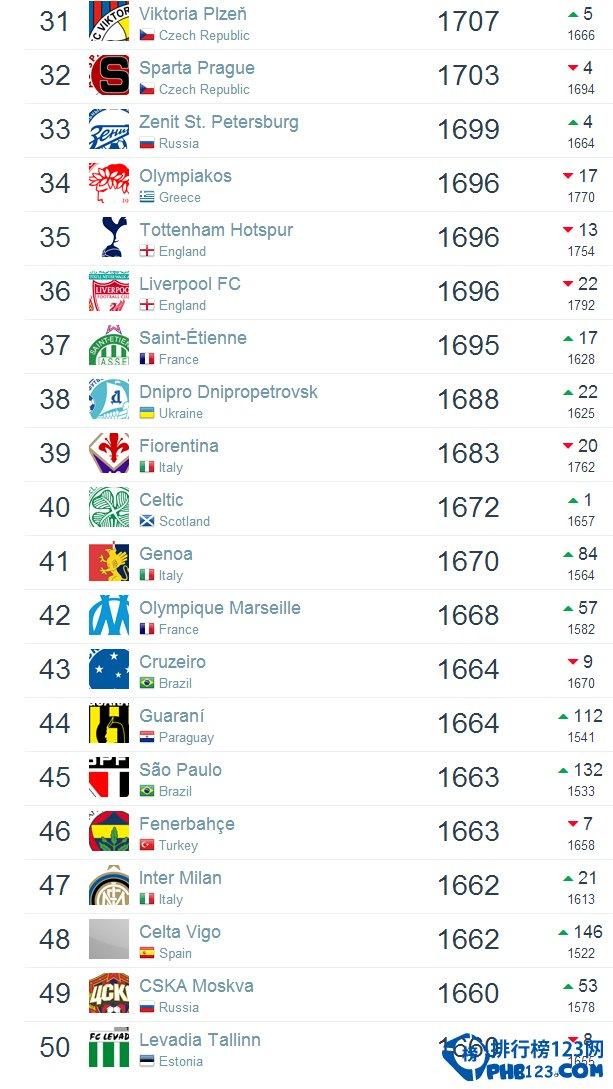2015年足球俱乐部世界排名top100
