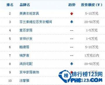 中國家具品牌排行榜