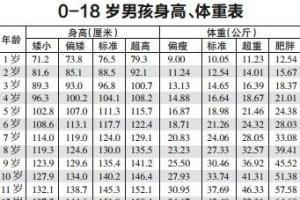 中国人平均身高、体重标准出炉