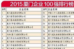 【厦门百强企业名单】2015厦门企业100强排名