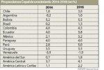 南美洲國家經濟實力排名