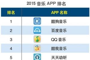 【2015手机音乐app排名】音乐app哪个好?