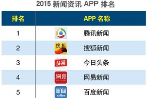 【2015新闻类app排名】新闻app哪个好?