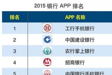 2015银行app排名(图)