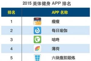 2015美容健身类手机app排名