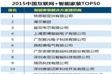 智能家裝公司排名top50