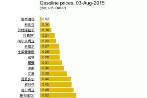 2015世界各国油价排行