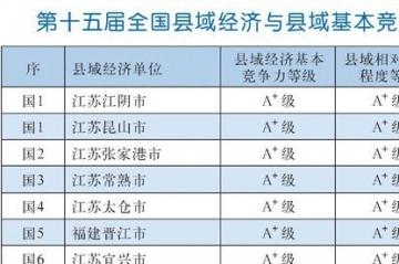 2015全国百强县排名名单:9大省份无一城市上榜