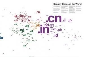 全球最贵域名排行榜