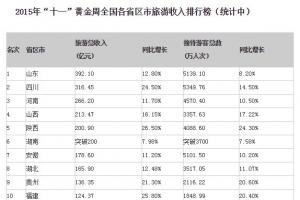2015十一黃金周各省旅游收入排行榜 6省黃金周旅游收入超2百億