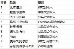 2015福布斯全球科技百富榜排名:BAT小米创始人进入前20