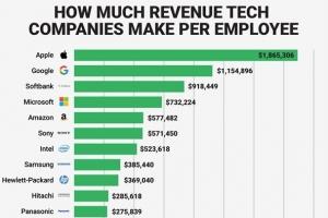科技企业员工价值排行榜 苹果遥遥领先轻松登顶