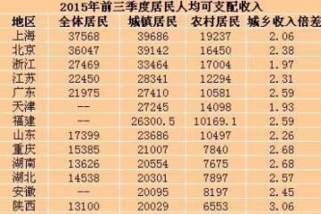 25省份前三季度居民收入排行榜 你的家乡上榜了吗?