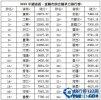 2015年中國城市競爭力排行榜 廣東江蘇位列前茅