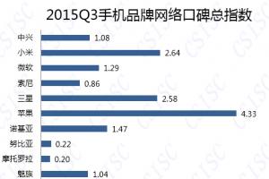 2015三季度中国手机品牌口碑排名 苹果遥遥领先
