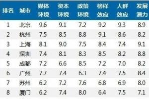 中国线上线下互动(O2O)城市实力20强榜单 北京夺得第一