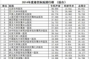中国最佳医院排行榜发布 前十名京沪占据过半
