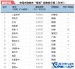 """2015年平安pk10赛车投注彩票网50大""""鬼城""""排行榜 这城市那么空"""