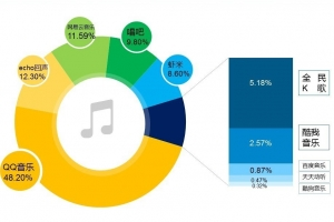 最新音乐软件影响力排行 网易云音乐后来居上荣登第二