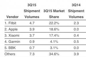 穿戴设备全球销量排行榜 小米排行第三