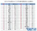 中国35个城市房奴排行 你是房奴吗?