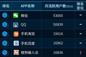 中國聯通發布最新APP排行榜 騰訊成最大贏家
