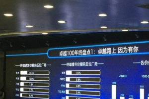 中國電信2015終端銷量排行 華為成功登頂