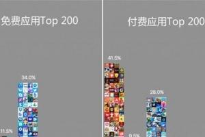 iOSAPP圖標顏色受歡迎度排行榜 你好色嗎?