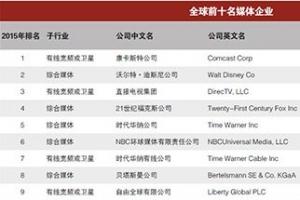 年度世界媒体500强排行榜 中国媒体上榜数量仅次于美国