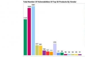 2015年软件安全漏洞排行榜 微软漏洞最多