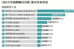2015人妻中文字幕无码系列捐贈排行榜 榜单第一名首次为女性