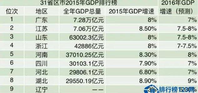 2015年31省区市GDP钱柜娱乐777官方网站首页 十大城市跻身万亿元俱乐部