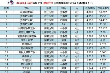 2015年綜藝節目收視率排行榜 浙江衛視包攬前四