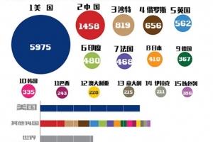 2015国防预算排行榜 美国第一中国第二
