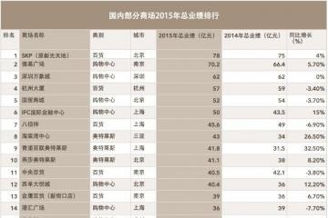 2015年商場銷售額排行榜 中國最賺錢的商場在哪?
