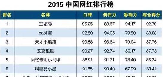 2015中國網紅排行榜出爐 國名老公王思聰高分排第一