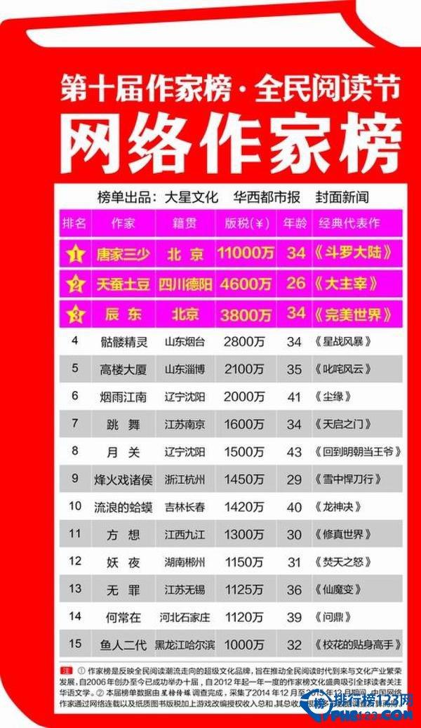 2016网络小说作家收入排行榜 唐家三少收入过亿
