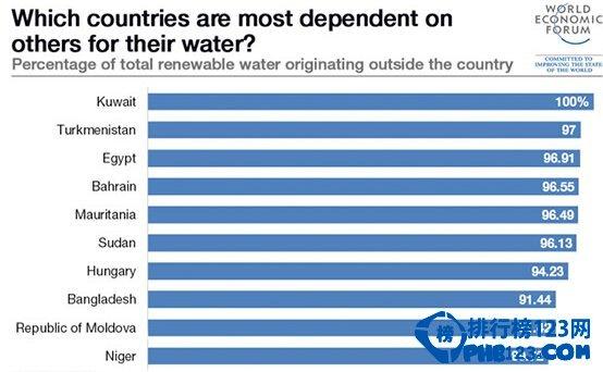 除了印度  世界上最缺水的国家还有哪些?